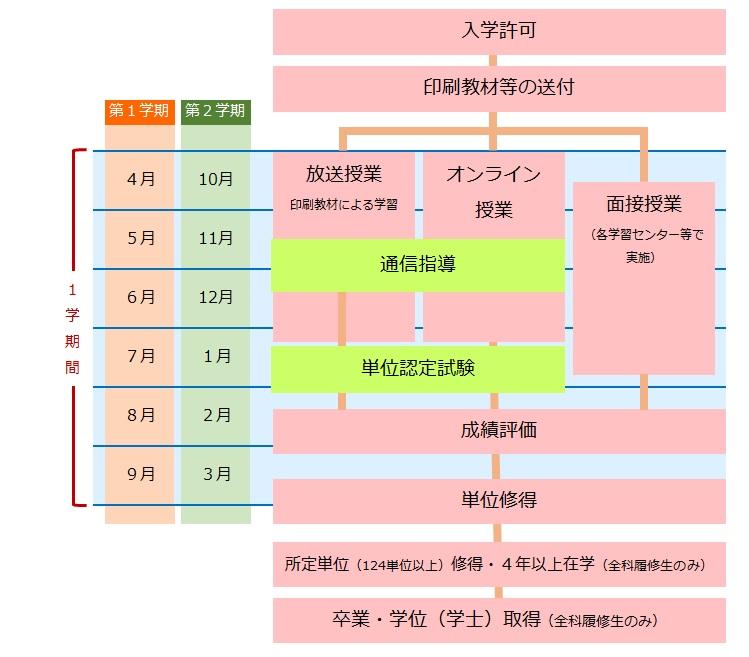 hoso_system