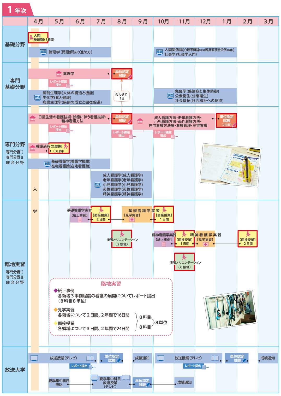 学習カレンダーモデル(1年次)