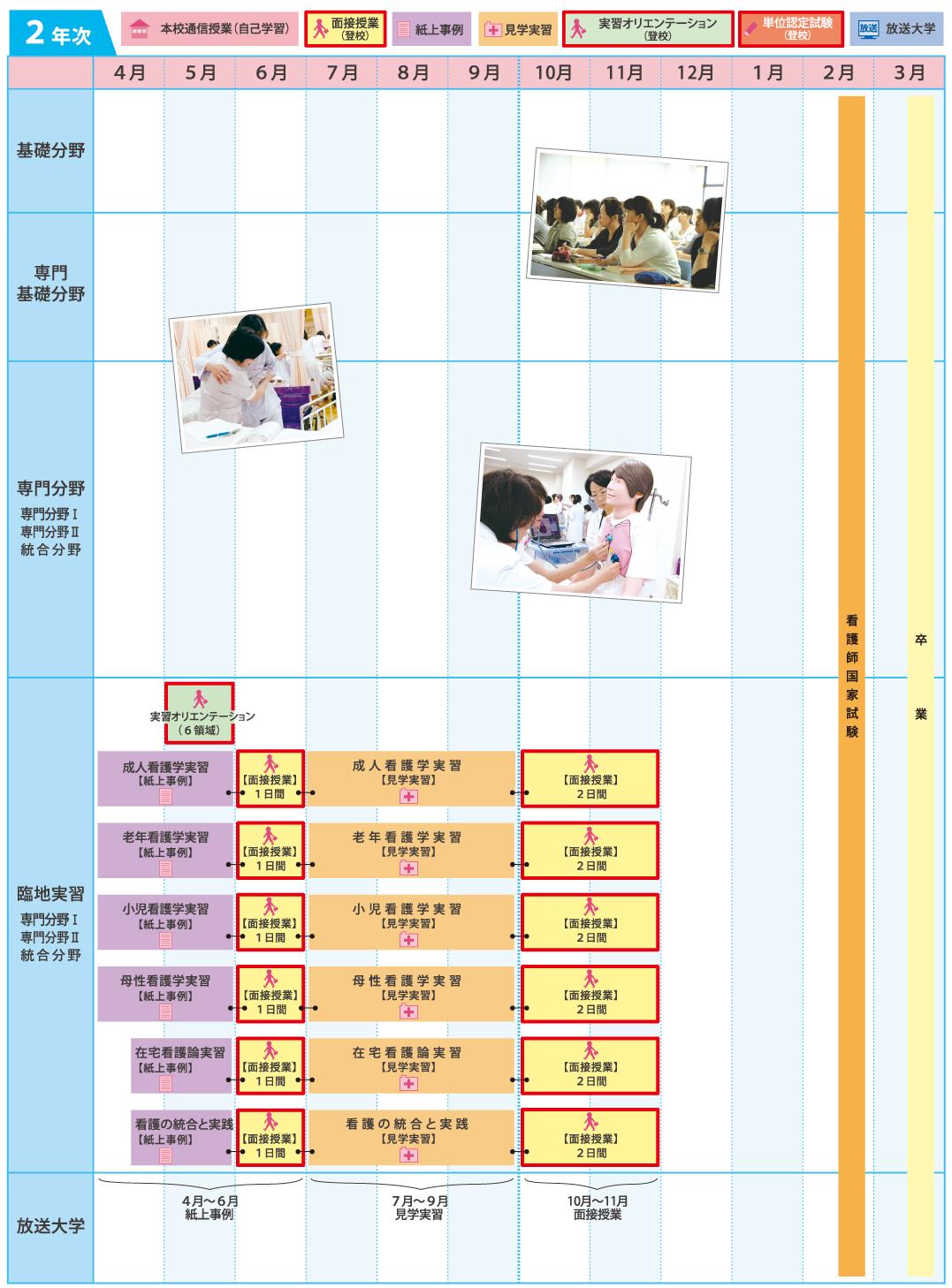 学習カレンダーモデル(2年次)