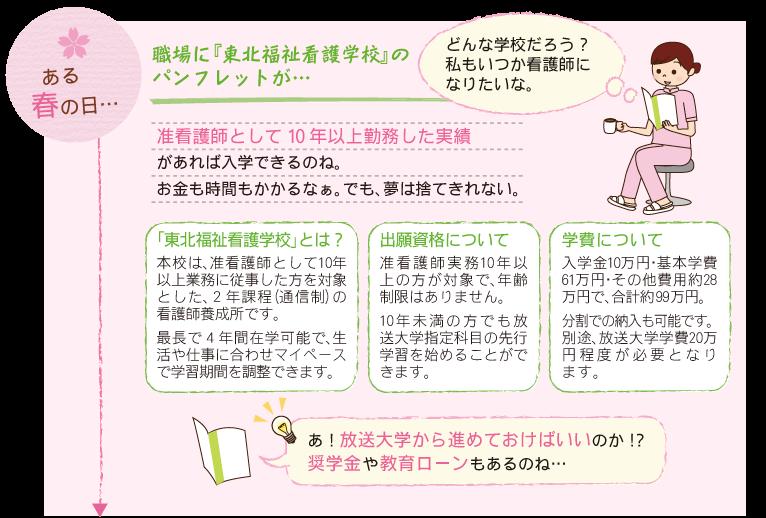 福祉花子さんが看護師になるまで